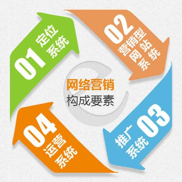 网络营销,网络营销推广,企业网络营销
