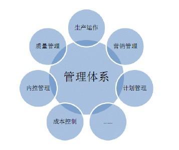 廈門管理體系-河南過程品質管理-連鎖店管理體系