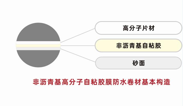 防水卷材批发-shi用的海南防水卷材大量出shou