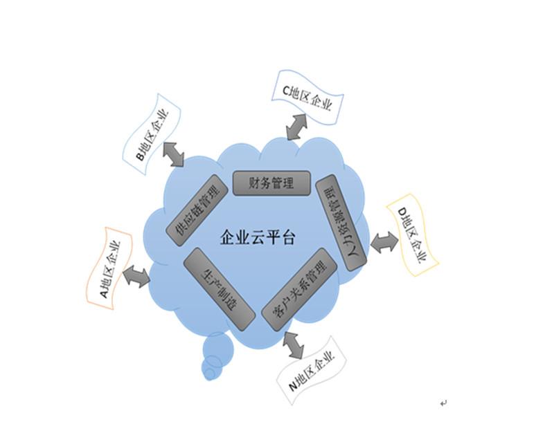河南企业信息化平台办公系统建设