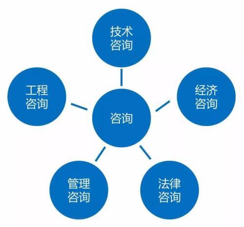 工程管理公司-四川工程造价咨询-四川造价咨询