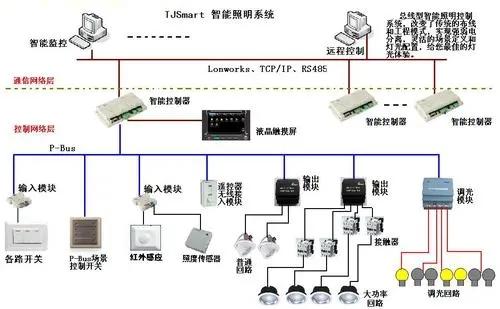 室外亮化智慧灯控系统