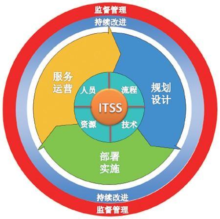 ITSS咨询