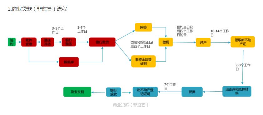 具有口碑的郑州二手房买卖服务介绍 |东区二手房买卖流程