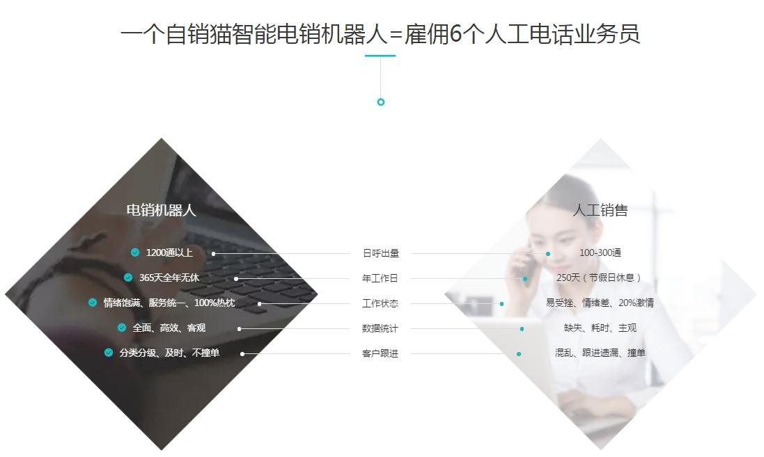 福州口碑好的自销猫【推荐】,电话机器人安装